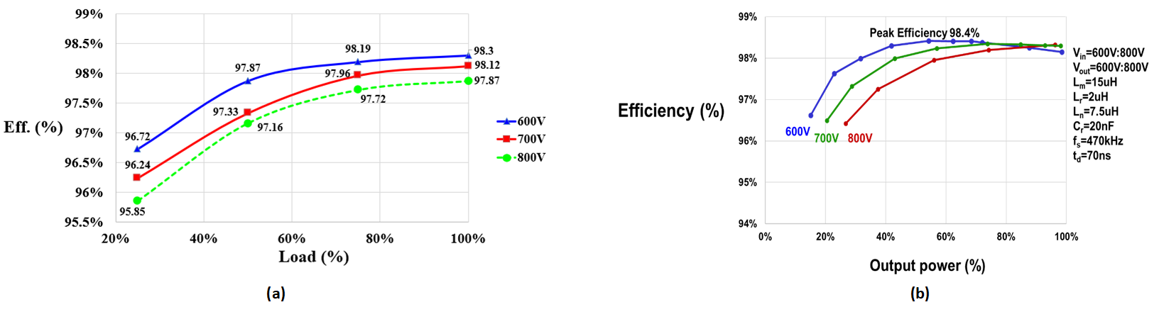 Overall Efficency