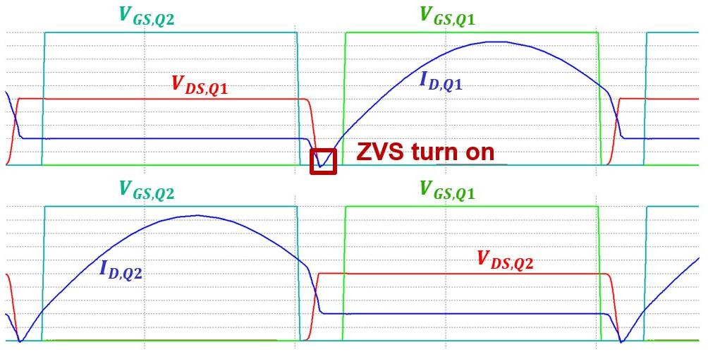 Waveform in ZVS. condition