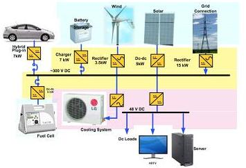 A graphic showing the concept for a DC-based renewable energy powered system